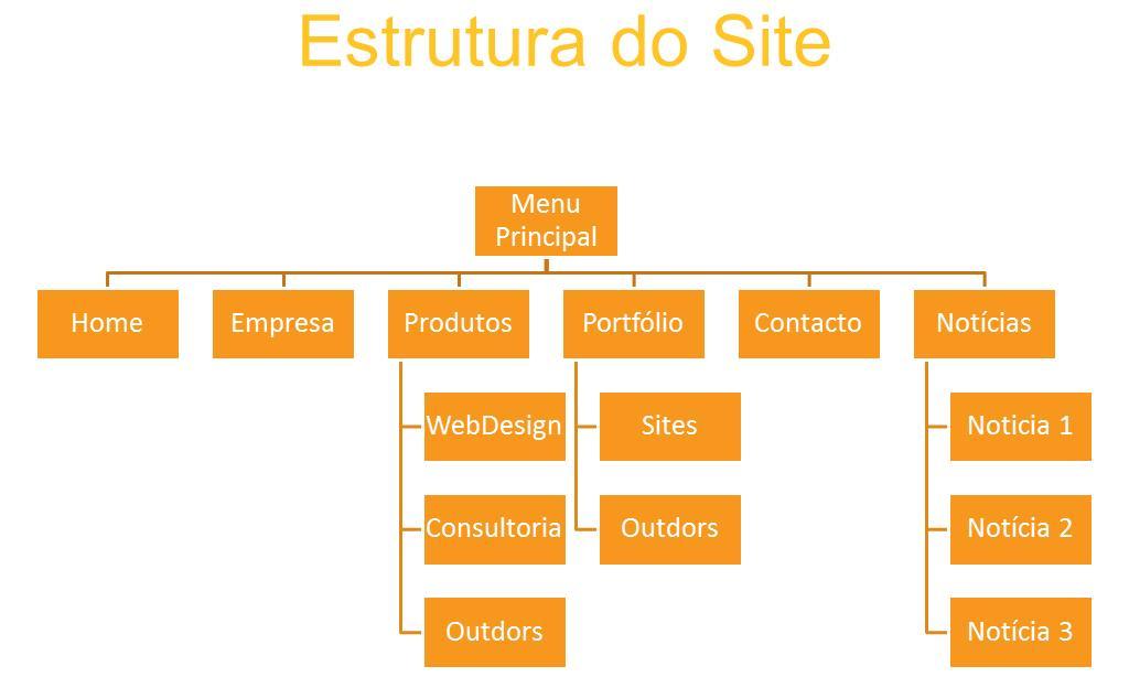 estrutura_site