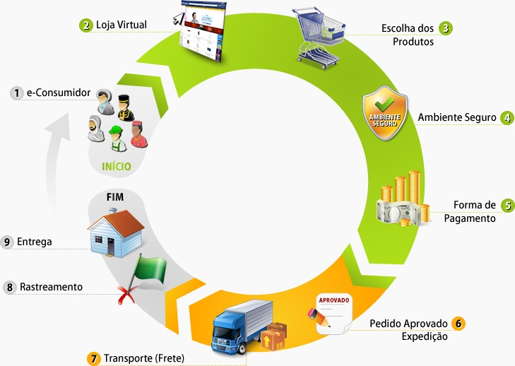 ciclo-ecommerce