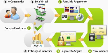 o_que__gateway_de_pagamento